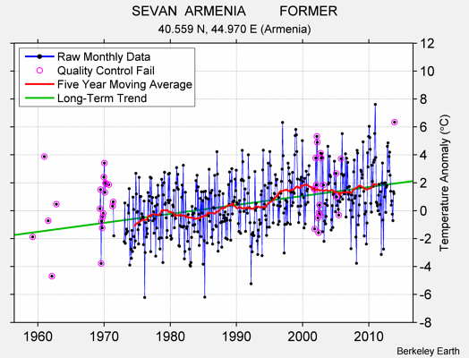 SEVAN  ARMENIA         FORMER Raw Mean Temperature