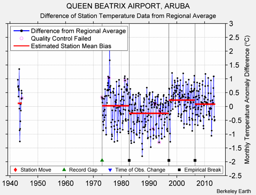 QUEEN BEATRIX AIRPORT, ARUBA difference from regional expectation