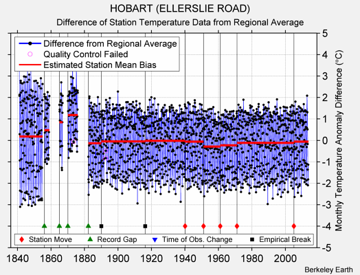 HOBART (ELLERSLIE ROAD) difference from regional expectation