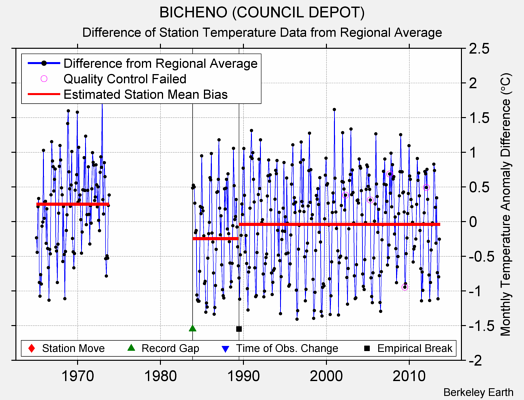 BICHENO (COUNCIL DEPOT) difference from regional expectation