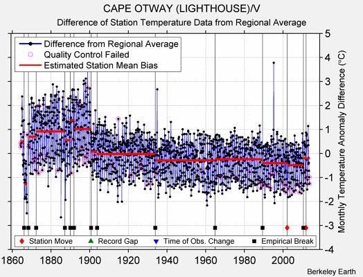 CAPE OTWAY (LIGHTHOUSE)/V difference from regional expectation