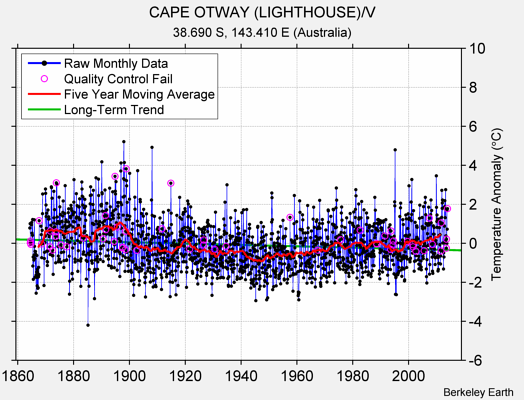 CAPE OTWAY (LIGHTHOUSE)/V Raw Mean Temperature