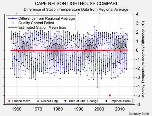 CAPE NELSON LIGHTHOUSE COMPARI difference from regional expectation