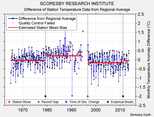 SCORESBY RESEARCH INSTITUTE difference from regional expectation