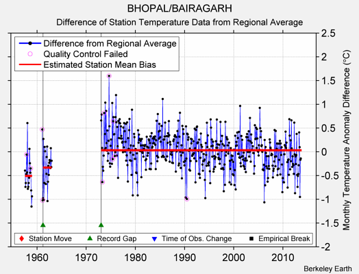 BHOPAL/BAIRAGARH difference from regional expectation