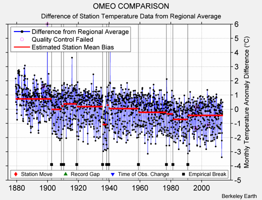 OMEO COMPARISON difference from regional expectation
