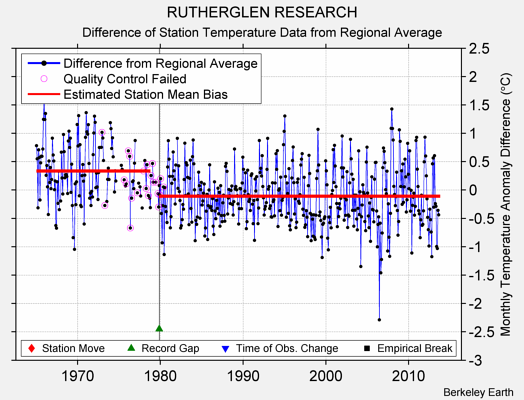 RUTHERGLEN RESEARCH difference from regional expectation
