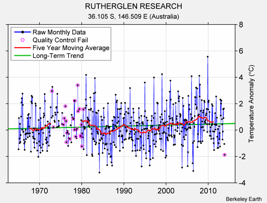 RUTHERGLEN RESEARCH Raw Mean Temperature