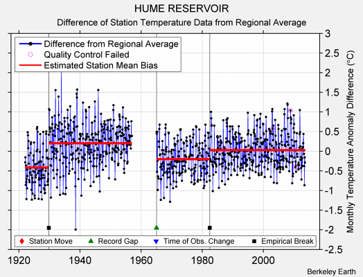 HUME RESERVOIR difference from regional expectation