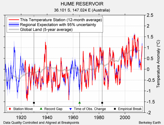 HUME RESERVOIR comparison to regional expectation