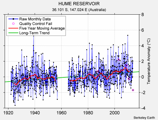 HUME RESERVOIR Raw Mean Temperature