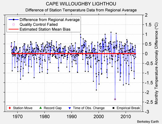 CAPE WILLOUGHBY LIGHTHOU difference from regional expectation