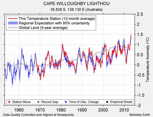 CAPE WILLOUGHBY LIGHTHOU comparison to regional expectation