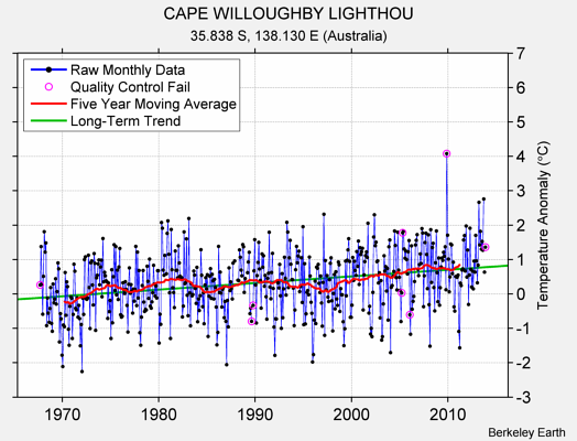 CAPE WILLOUGHBY LIGHTHOU Raw Mean Temperature