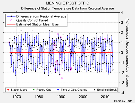 MENINGIE POST OFFIC difference from regional expectation