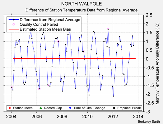 NORTH WALPOLE difference from regional expectation
