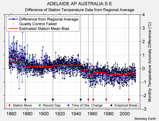 ADELAIDE AP AUSTRALIA S E difference from regional expectation