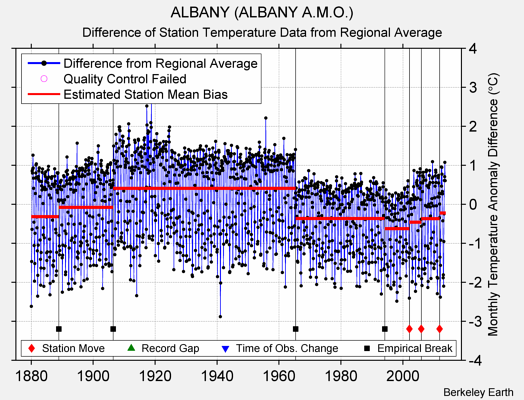 ALBANY (ALBANY A.M.O.) difference from regional expectation