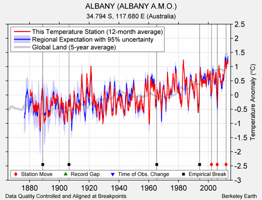 ALBANY (ALBANY A.M.O.) comparison to regional expectation