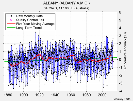 ALBANY (ALBANY A.M.O.) Raw Mean Temperature