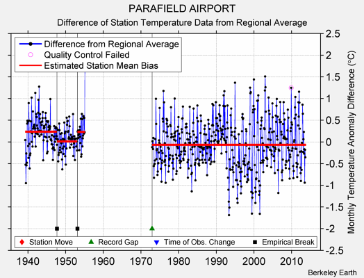PARAFIELD AIRPORT difference from regional expectation