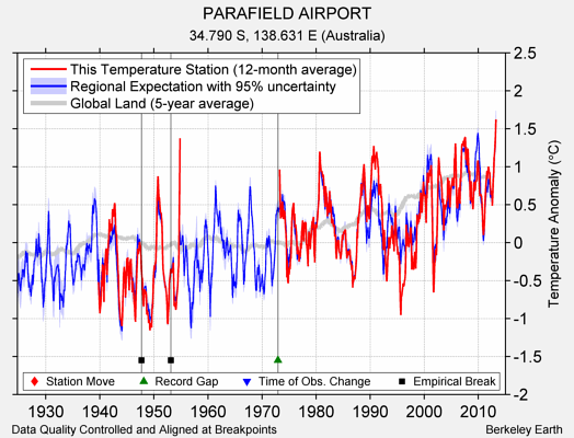 PARAFIELD AIRPORT comparison to regional expectation