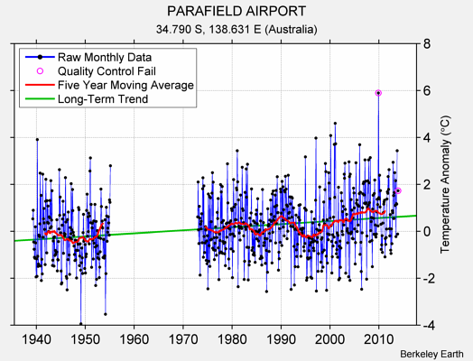 PARAFIELD AIRPORT Raw Mean Temperature