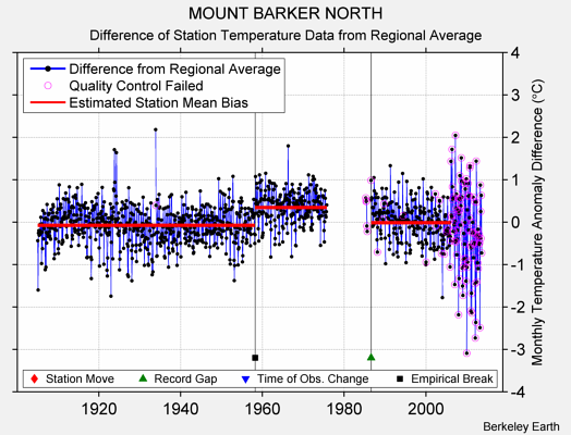 MOUNT BARKER NORTH difference from regional expectation