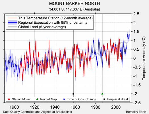 MOUNT BARKER NORTH comparison to regional expectation
