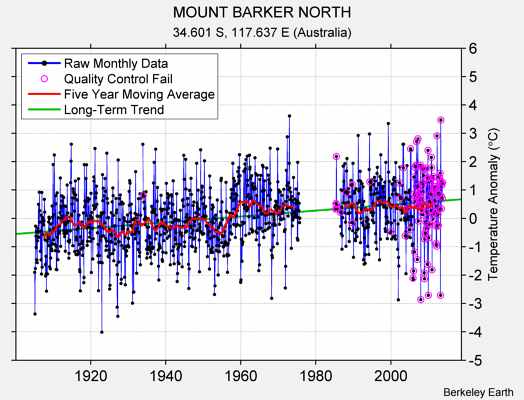 MOUNT BARKER NORTH Raw Mean Temperature