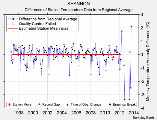 SHANNON difference from regional expectation