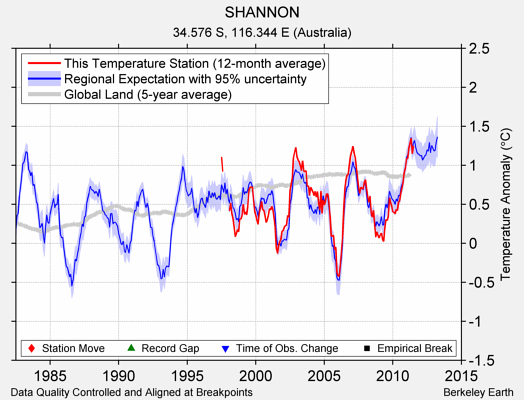SHANNON comparison to regional expectation