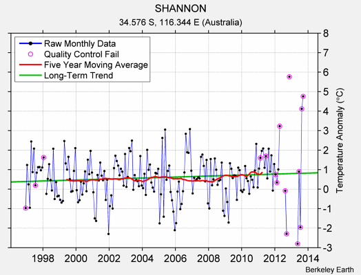 SHANNON Raw Mean Temperature