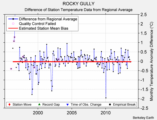 ROCKY GULLY difference from regional expectation