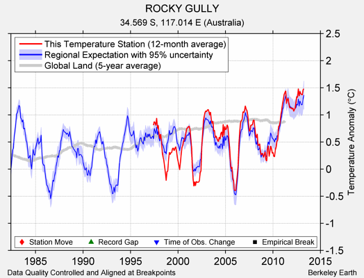 ROCKY GULLY comparison to regional expectation