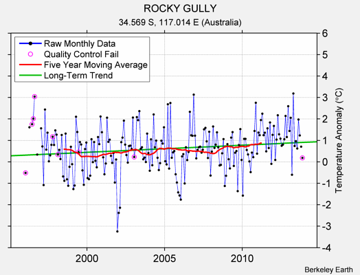 ROCKY GULLY Raw Mean Temperature