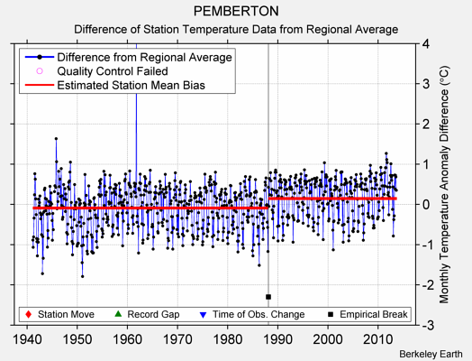 PEMBERTON difference from regional expectation