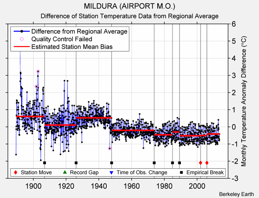MILDURA (AIRPORT M.O.) difference from regional expectation