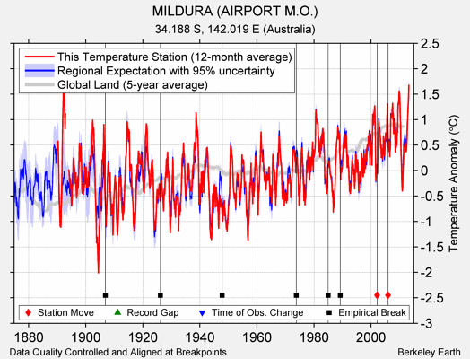 MILDURA (AIRPORT M.O.) comparison to regional expectation