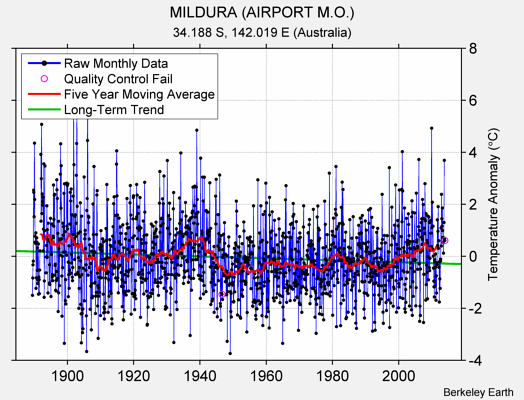 MILDURA (AIRPORT M.O.) Raw Mean Temperature