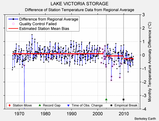 LAKE VICTORIA STORAGE difference from regional expectation