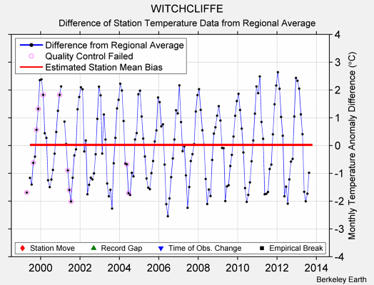 WITCHCLIFFE difference from regional expectation