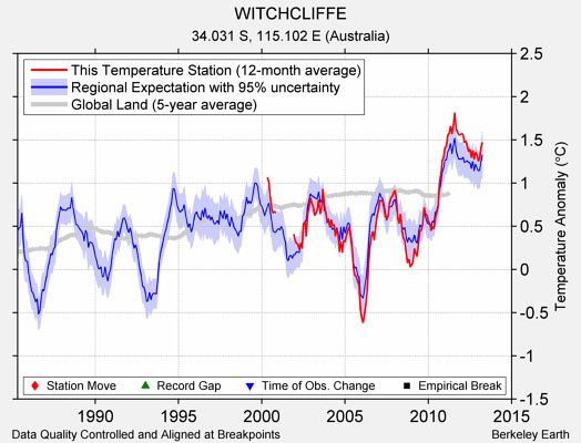 WITCHCLIFFE comparison to regional expectation