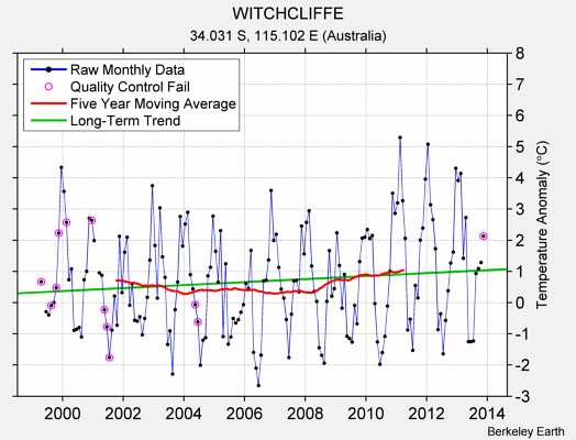 WITCHCLIFFE Raw Mean Temperature