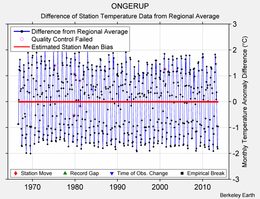 ONGERUP difference from regional expectation