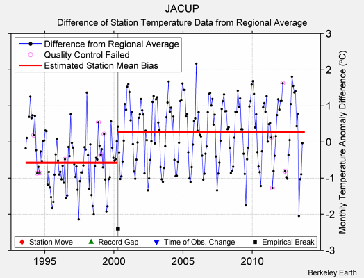 JACUP difference from regional expectation