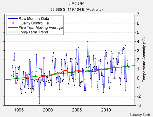 JACUP Raw Mean Temperature
