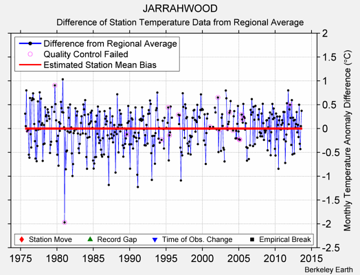 JARRAHWOOD difference from regional expectation