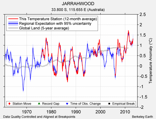JARRAHWOOD comparison to regional expectation