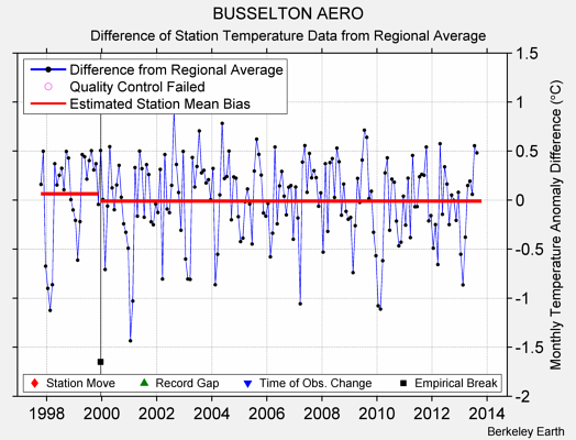 BUSSELTON AERO difference from regional expectation